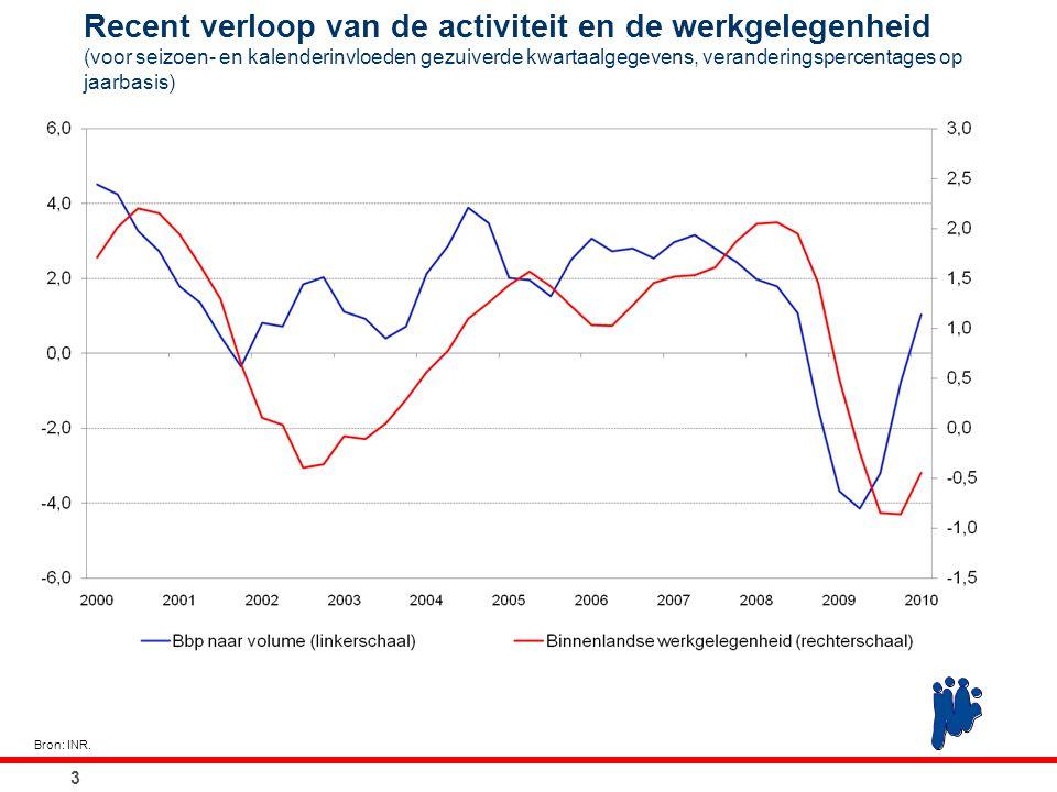Conjonctuurenquêtes bij de ondernemingen: geaggregeerde werkgelegenheidsvooruitzichten (gewogen gemiddelde van de saldi van de antwoorden, seizoengezuiverde gegevens) 4 Bron: NBB.