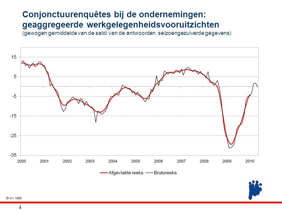 Conjonctuurenquêtes bij de ondernemingen: geaggregeerde werkgelegenheidsvooruitzichten (gewogen gemiddelde van de saldi van de antwoorden, seizoengezu