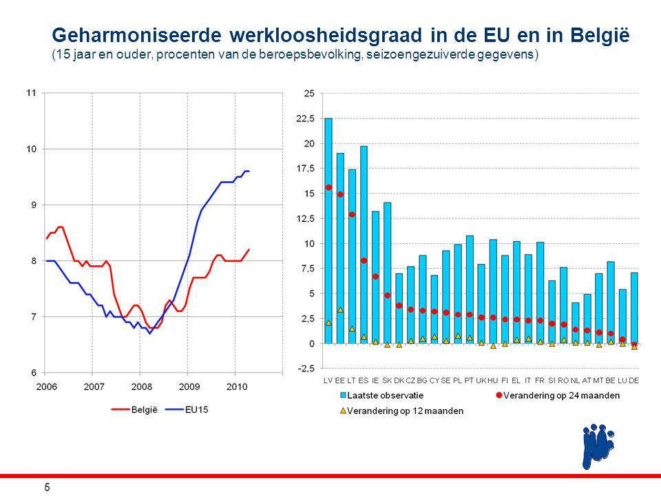 Aanbod van en vraag naar arbeid 2007200820092010r2011r Geharmoniseerde activiteitsgraad³67,1 66,967,067,1 Geharmoniseerde werkgelegenheidsgraad 3 62,062,461,661,160,8 p.m.Geharmoniseerde werkgelegenheidsgraad (EU 2020) 4 67,768,067,166,666,3 Geharmoniseerde werkloosheidsgraad 5 7,57,08,08,38,8 Bronnen: ADSEI, INR, RVA, NBB.