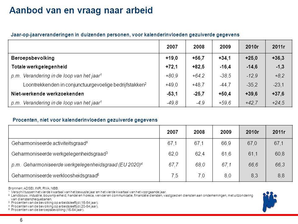 Aanbod van en vraag naar arbeid 2007200820092010r2011r Geharmoniseerde activiteitsgraad³67,1 66,967,067,1 Geharmoniseerde werkgelegenheidsgraad 3 62,0