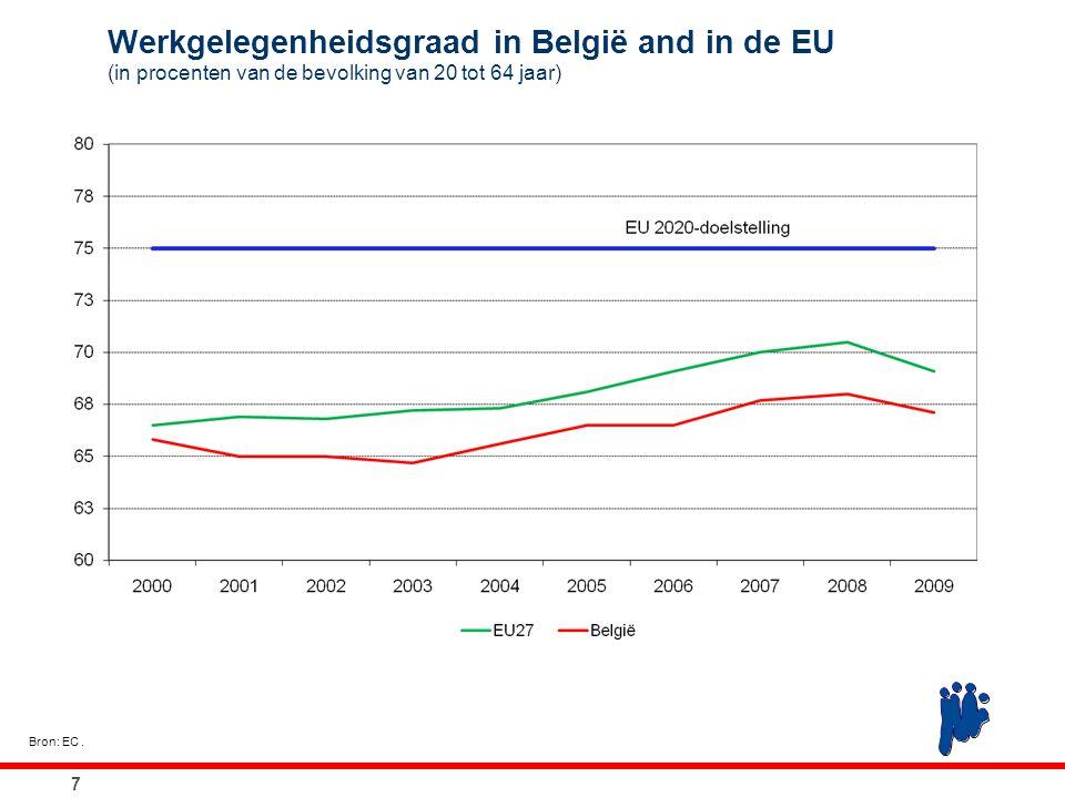 7 Werkgelegenheidsgraad in België and in de EU (in procenten van de bevolking van 20 tot 64 jaar) Bron: EC.
