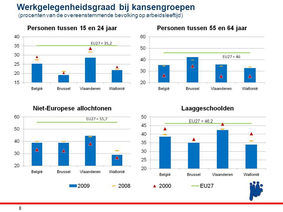 19 Productie van hernieuwbare energie in België (GWh) Bron: EC.
