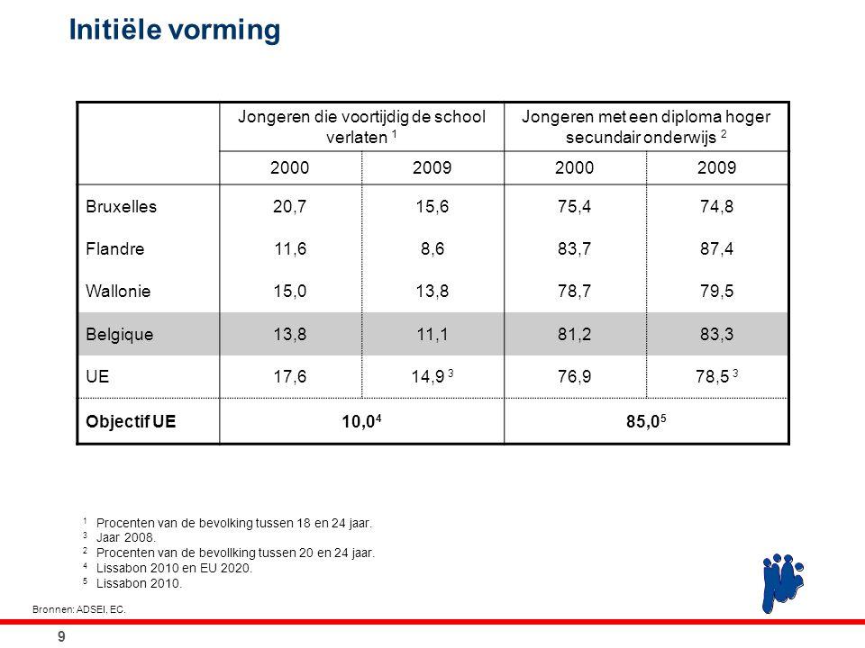 Initiële vorming 9 Bronnen: ADSEI, EC. 1 Procenten van de bevolking tussen 18 en 24 jaar. 3 Jaar 2008. 2 Procenten van de bevollking tussen 20 en 24 j