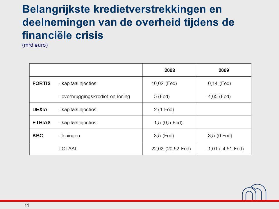 Belangrijkste kredietverstrekkingen en deelnemingen van de overheid tijdens de financiële crisis (mrd euro) 20082009 FORTIS- kapitaalinjecties10,02 (F