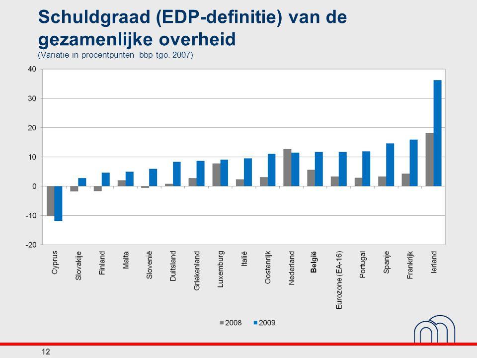 Schuldgraad (EDP-definitie) van de gezamenlijke overheid (Variatie in procentpunten bbp tgo. 2007) 12