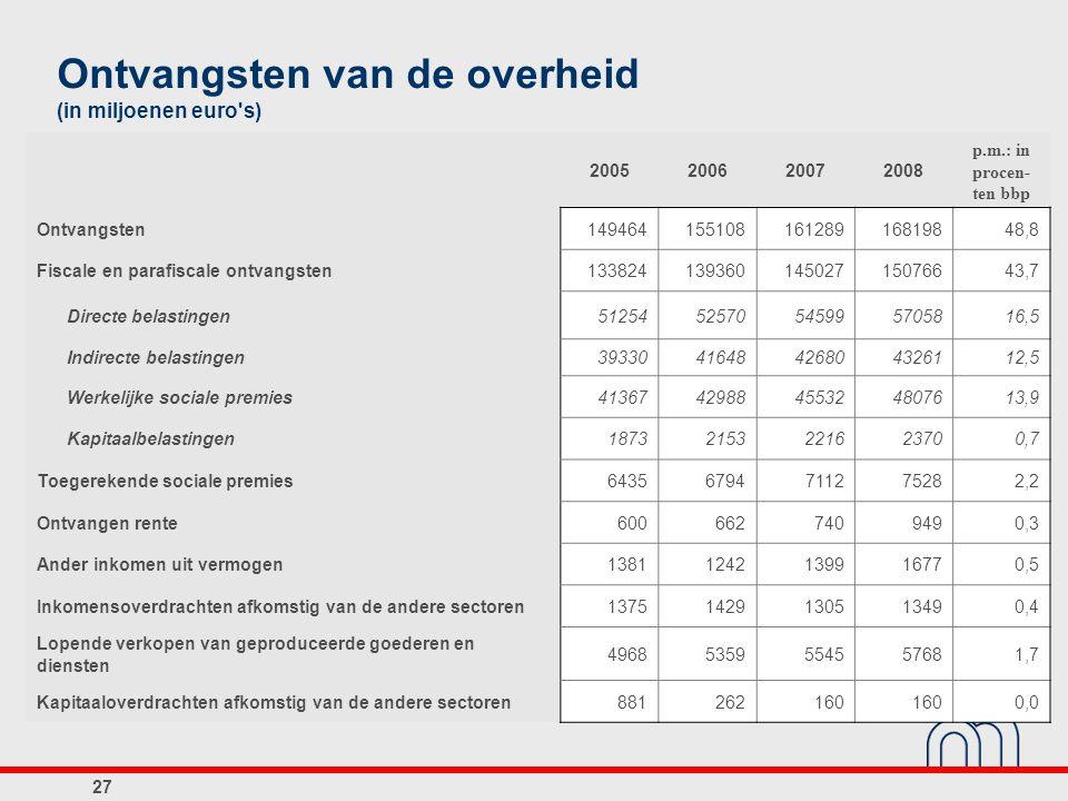 Ontvangsten van de overheid (in miljoenen euro's) 2005200620072008 p.m.: in procen- ten bbp Ontvangsten14946415510816128916819848,8 Fiscale en parafis