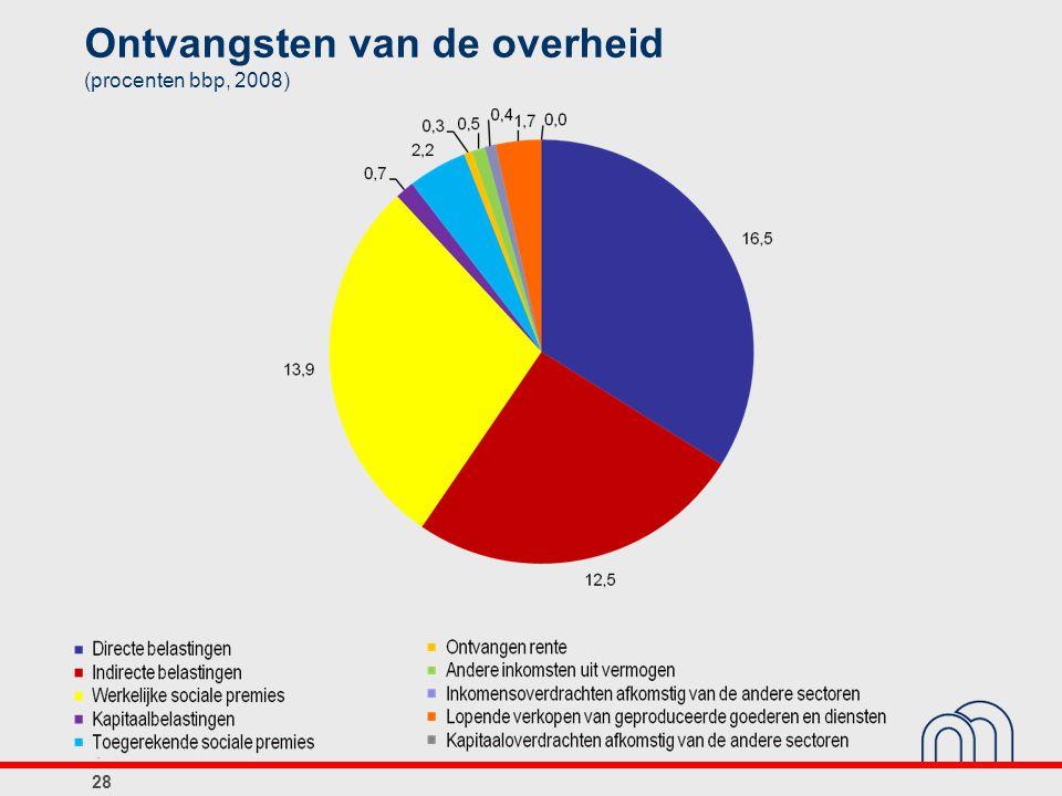 Ontvangsten van de overheid (procenten bbp, 2008) 28