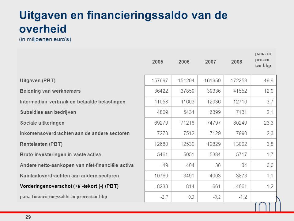 Uitgaven van de overheid (procenten bbp, 2008) 30