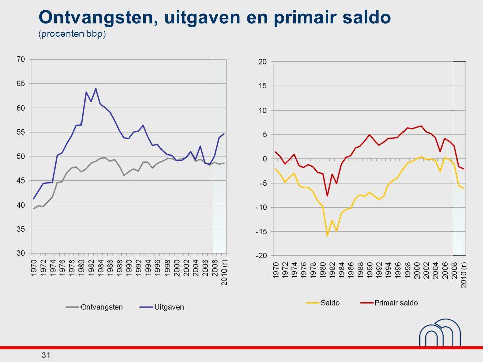 Ontvangsten, uitgaven en primair saldo (procenten bbp) 31