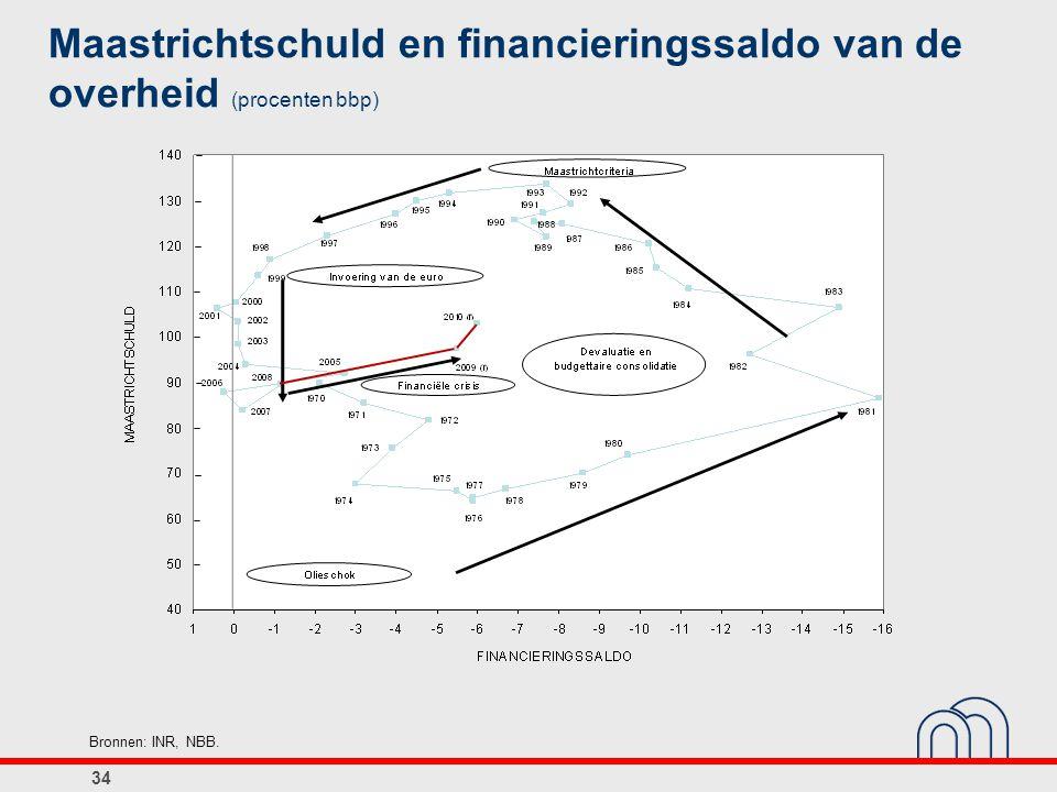 34 Maastrichtschuld en financieringssaldo van de overheid (procenten bbp) Bronnen: INR, NBB.