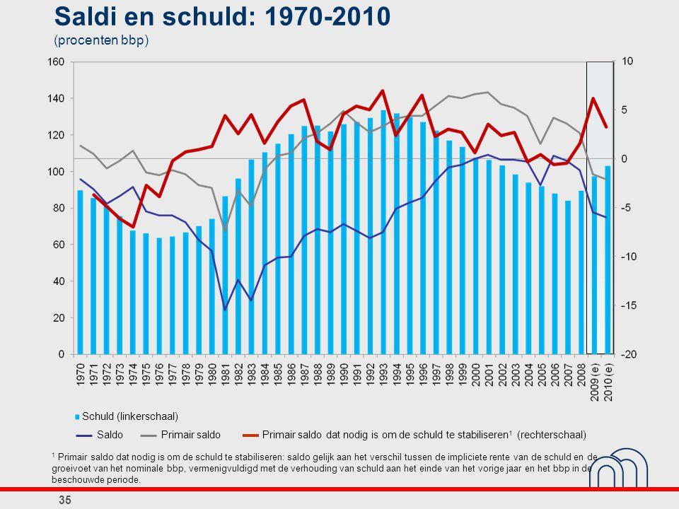 Saldi en schuld: 1970-2010 (procenten bbp) 35 Schuld (linkerschaal) 1 Primair saldo dat nodig is om de schuld te stabiliseren: saldo gelijk aan het ve
