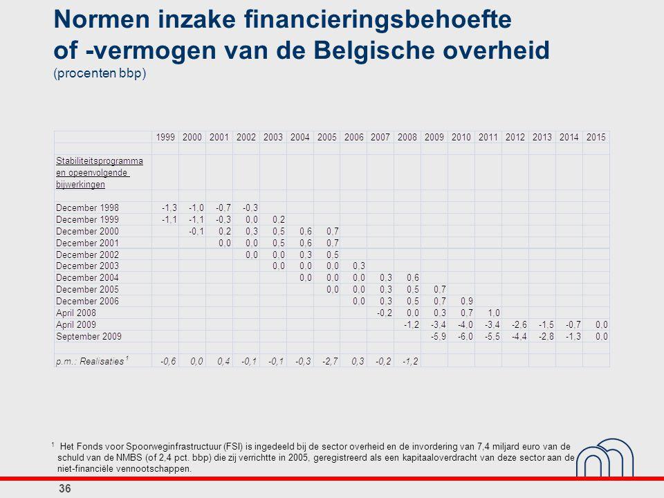 Normen inzake financieringsbehoefte of ‑ vermogen van de Belgische overheid (procenten bbp) 36 1 Het Fonds voor Spoorweginfrastructuur (FSI) is ingede