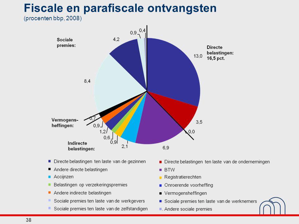 Fiscale en parafiscale ontvangsten (procenten bbp, 2008) Directe belastingen ten laste van de gezinnen Andere directe belastingen Accijnzen Belastinge