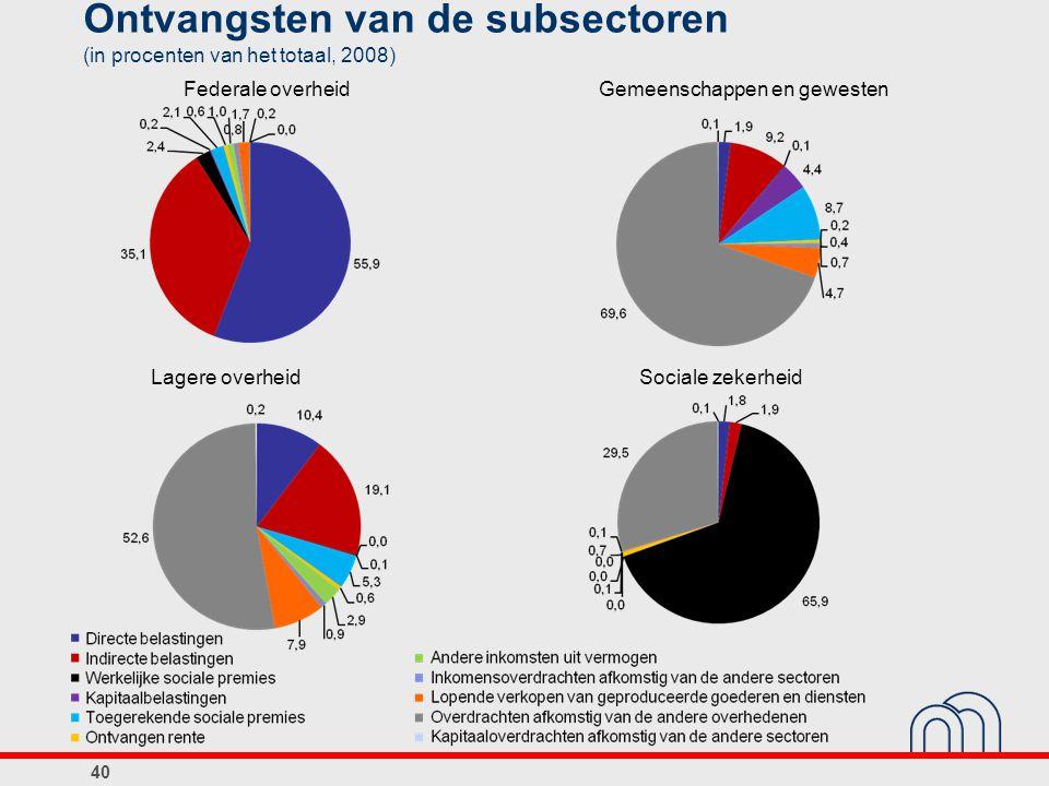 41 Uitgaven van de subsectoren (procenten van het totaal, 2008) Federale overheidGemeenschappen en gewesten Lagere overheidSociale zekerheid 33,4 soins de santé 30,8 retraite et survie 28,3 autres