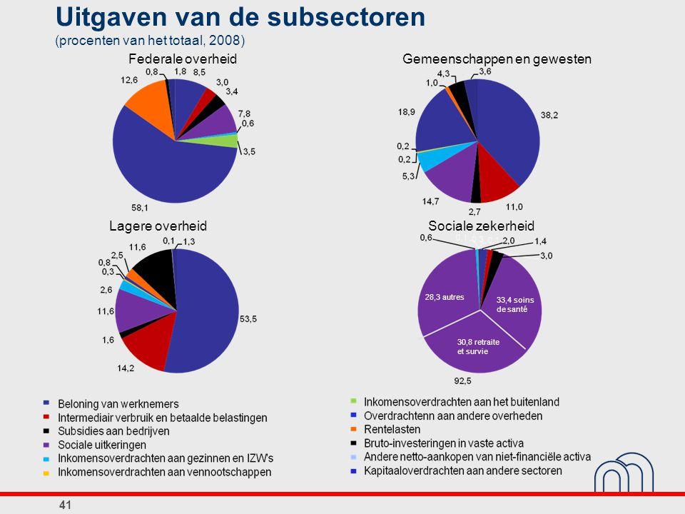 41 Uitgaven van de subsectoren (procenten van het totaal, 2008) Federale overheidGemeenschappen en gewesten Lagere overheidSociale zekerheid 33,4 soin