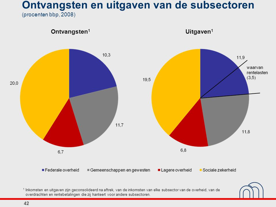 Ontvangsten en uitgaven van de subsectoren (procenten bbp, 2008) Ontvangsten 1 Uitgaven 1 1 Inkomsten en uitgaven zijn geconsolideerd na aftrek, van d