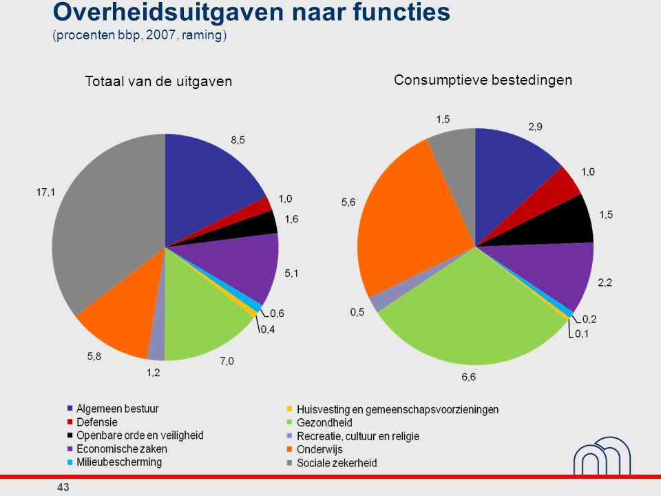 43 Overheidsuitgaven naar functies (procenten bbp, 2007, raming) Consumptieve bestedingen Totaal van de uitgaven