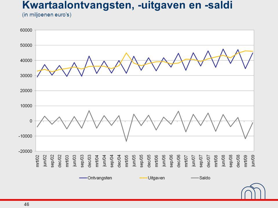 Kwartaalontvangsten, -uitgaven en -saldi (in miljoenen euro's) 46