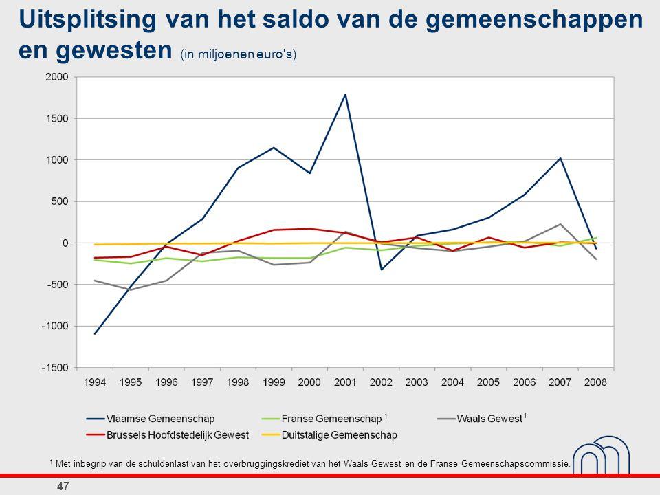 Uitsplitsing van het saldo van de gemeenschappen en gewesten (in miljoenen euro's) 1 Met inbegrip van de schuldenlast van het overbruggingskrediet van