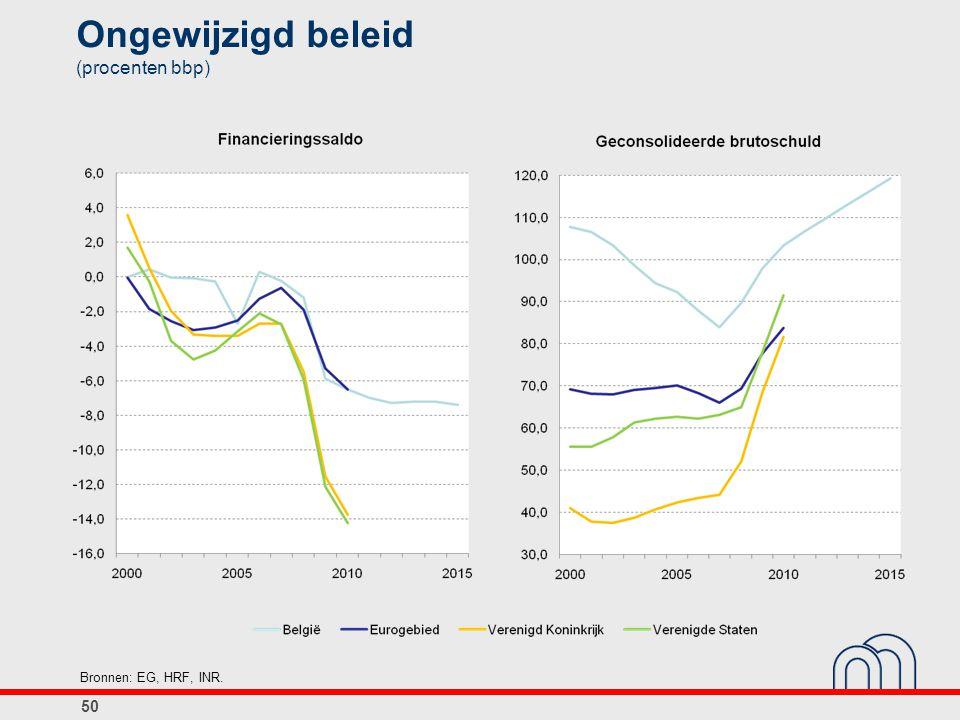 Ongewijzigd beleid (procenten bbp) 50 Bronnen: EG, HRF, INR.