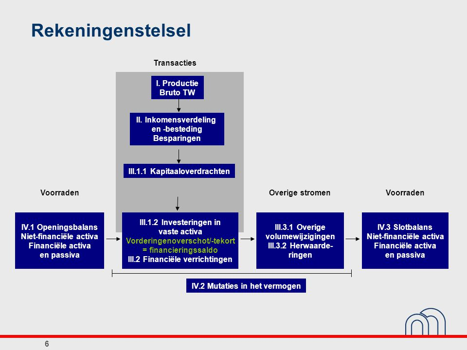 Rekeningenstelsel IV.1 Openingsbalans Niet-financiële activa Financiële activa en passiva III.1.2 Investeringen in vaste activa Vorderingenoverschot/-