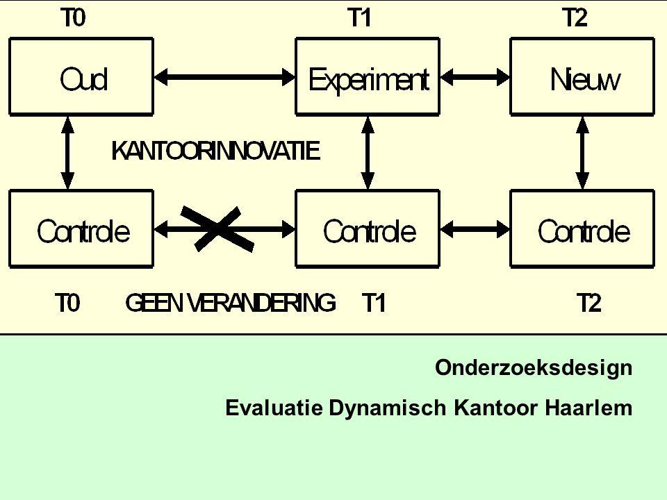 Onderzoeksdesign Evaluatie Dynamisch Kantoor Haarlem