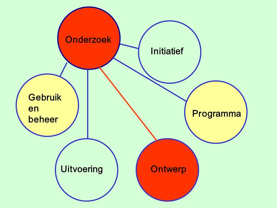 Pre-design research Post- Occupancy Evaluation Initiatief Programma Ontwerp Uitvoering Gebruik en beheer