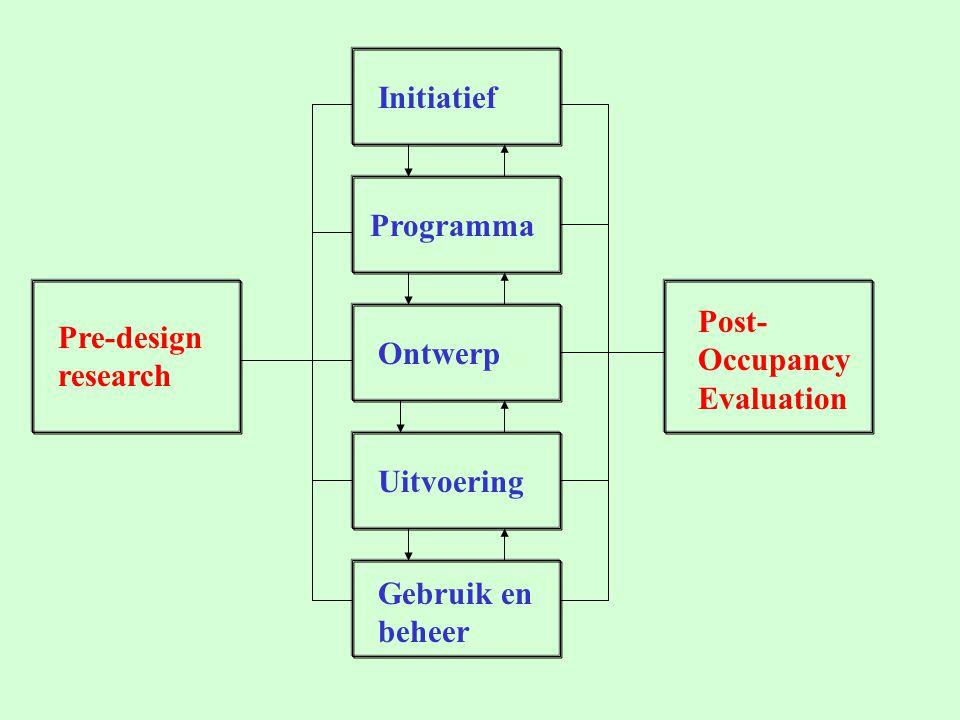 Onderzoek genereren van kennis door Reflectie, idee ontwikkeling, hypothesevorming, getoetst aan externe oordelen en data Literatuurstudie Analyse van bestaand materiaal (b.v.