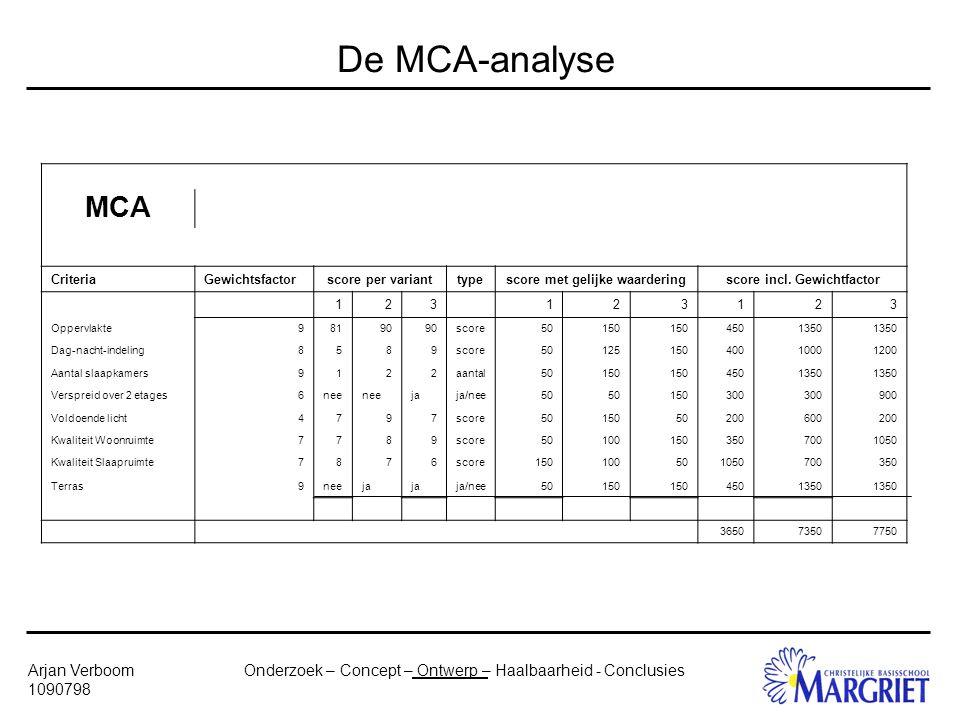 Onderzoek – Concept – Ontwerp – Haalbaarheid - ConclusiesArjan Verboom 1090798 De MCA-analyse MCA CriteriaGewichtsfactorscore per varianttypescore met gelijke waarderingscore incl.