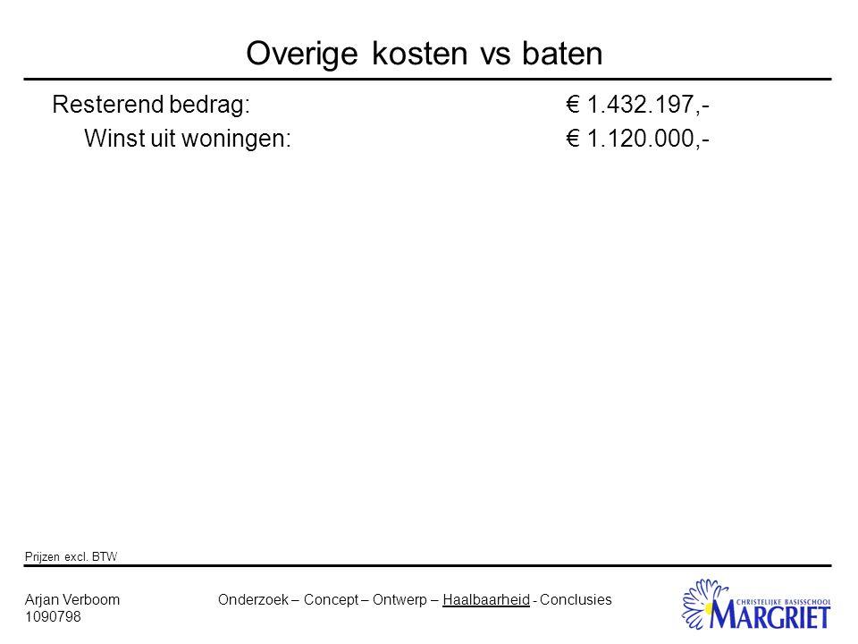 Onderzoek – Concept – Ontwerp – Haalbaarheid - ConclusiesArjan Verboom 1090798 Overige kosten vs baten Resterend bedrag:€ 1.432.197,- Winst uit woningen:€ 1.120.000,- Prijzen excl.