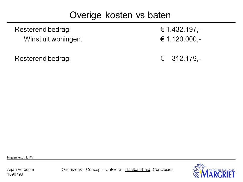 Onderzoek – Concept – Ontwerp – Haalbaarheid - ConclusiesArjan Verboom 1090798 Overige kosten vs baten Resterend bedrag:€ 1.432.197,- Winst uit woningen:€ 1.120.000,- Resterend bedrag:€ 312.179,- Prijzen excl.