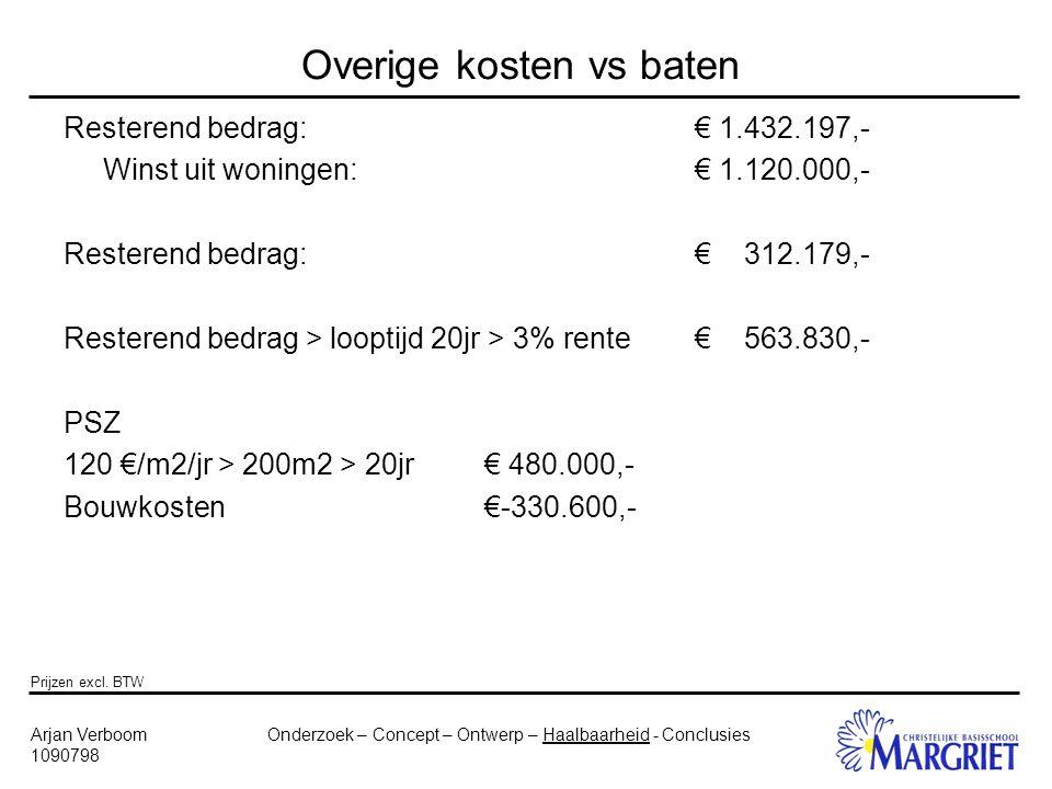 Onderzoek – Concept – Ontwerp – Haalbaarheid - ConclusiesArjan Verboom 1090798 Overige kosten vs baten Resterend bedrag:€ 1.432.197,- Winst uit woningen:€ 1.120.000,- Resterend bedrag:€ 312.179,- Resterend bedrag > looptijd 20jr > 3% rente€ 563.830,- PSZ 120 €/m2/jr > 200m2 > 20jr€ 480.000,- Bouwkosten€-330.600,- Prijzen excl.