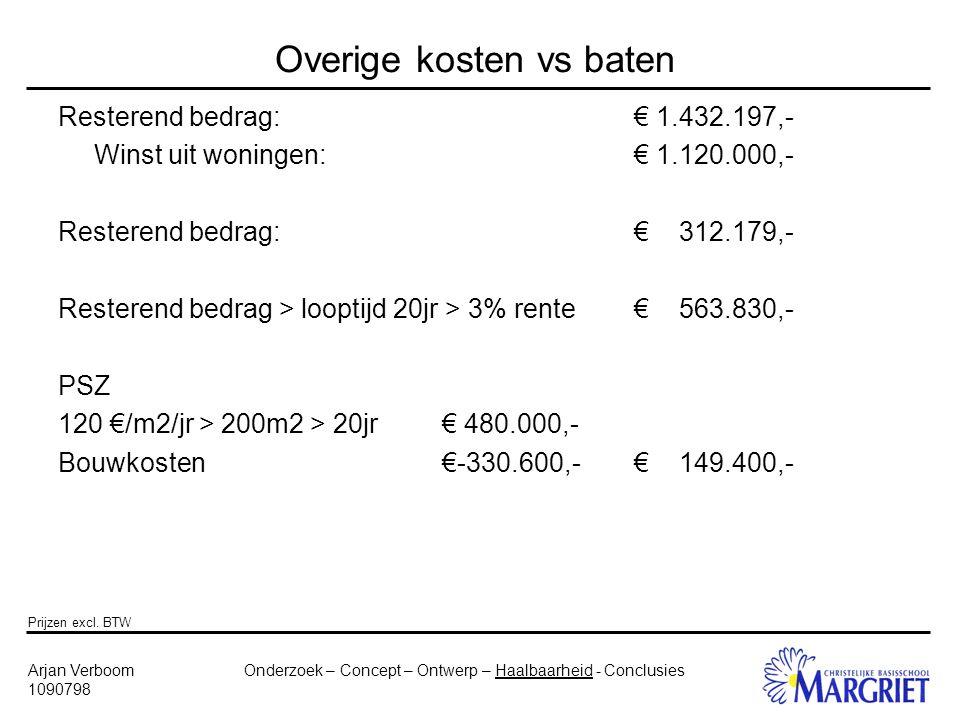Onderzoek – Concept – Ontwerp – Haalbaarheid - ConclusiesArjan Verboom 1090798 Overige kosten vs baten Resterend bedrag:€ 1.432.197,- Winst uit woningen:€ 1.120.000,- Resterend bedrag:€ 312.179,- Resterend bedrag > looptijd 20jr > 3% rente€ 563.830,- PSZ 120 €/m2/jr > 200m2 > 20jr€ 480.000,- Bouwkosten€-330.600,-€ 149.400,- Prijzen excl.