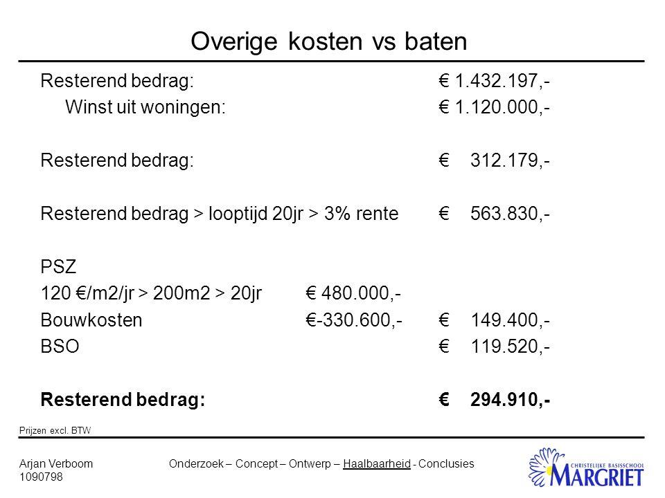 Onderzoek – Concept – Ontwerp – Haalbaarheid - ConclusiesArjan Verboom 1090798 Overige kosten vs baten Resterend bedrag:€ 1.432.197,- Winst uit woningen:€ 1.120.000,- Resterend bedrag:€ 312.179,- Resterend bedrag > looptijd 20jr > 3% rente€ 563.830,- PSZ 120 €/m2/jr > 200m2 > 20jr€ 480.000,- Bouwkosten€-330.600,-€ 149.400,- BSO€ 119.520,- Resterend bedrag:€ 294.910,- Prijzen excl.