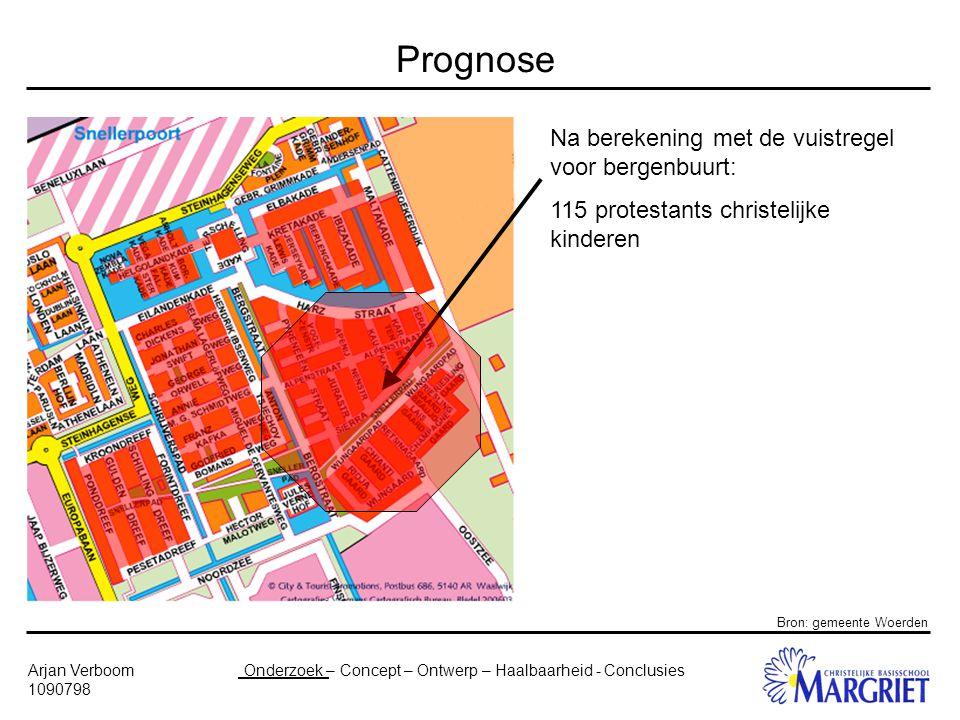 Onderzoek – Concept – Ontwerp – Haalbaarheid - ConclusiesArjan Verboom 1090798 Prognose Na berekening met de vuistregel voor bergenbuurt: 115 protestants christelijke kinderen Bron: gemeente Woerden