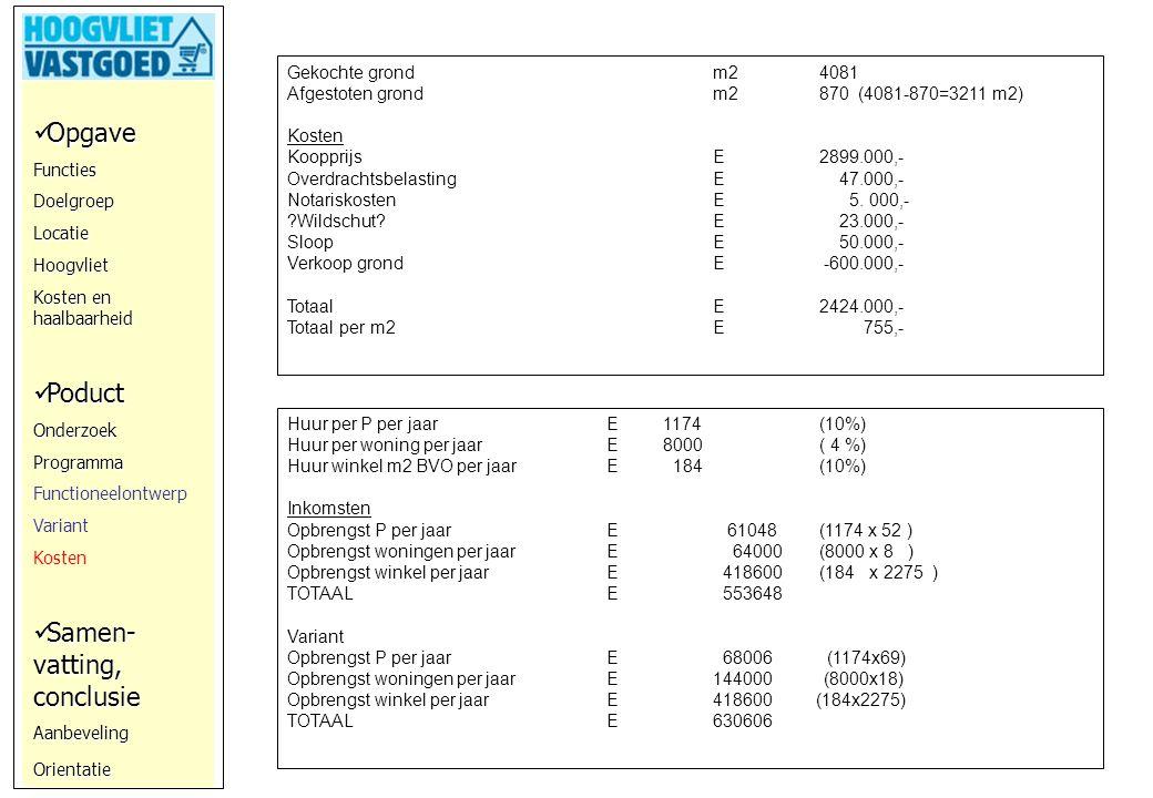Opgave OpgaveFunctiesDoelgroepLocatieHoogvliet Kosten en haalbaarheid Poduct PoductOnderzoekProgramma Functioneelontwerp Variant Kosten Samen- vatting, conclusie Samen- vatting, conclusieAanbevelingOrientatie Huur per P per jaar E 1174(10%) Huur per woning per jaarE 8000( 4 %) Huur winkel m2 BVO per jaarE 184(10%) Inkomsten Opbrengst P per jaar E 61048(1174 x 52 ) Opbrengst woningen per jaarE 64000(8000 x 8 ) Opbrengst winkel per jaarE 418600(184 x 2275 ) TOTAALE 553648 Variant Opbrengst P per jaar E 68006 (1174x69) Opbrengst woningen per jaarE144000 (8000x18) Opbrengst winkel per jaarE418600 (184x2275) TOTAALE630606 Gekochte grond m24081 Afgestoten grondm2 870 (4081-870=3211 m2) Kosten KoopprijsE2899.000,- OverdrachtsbelastingE 47.000,- NotariskostenE 5.