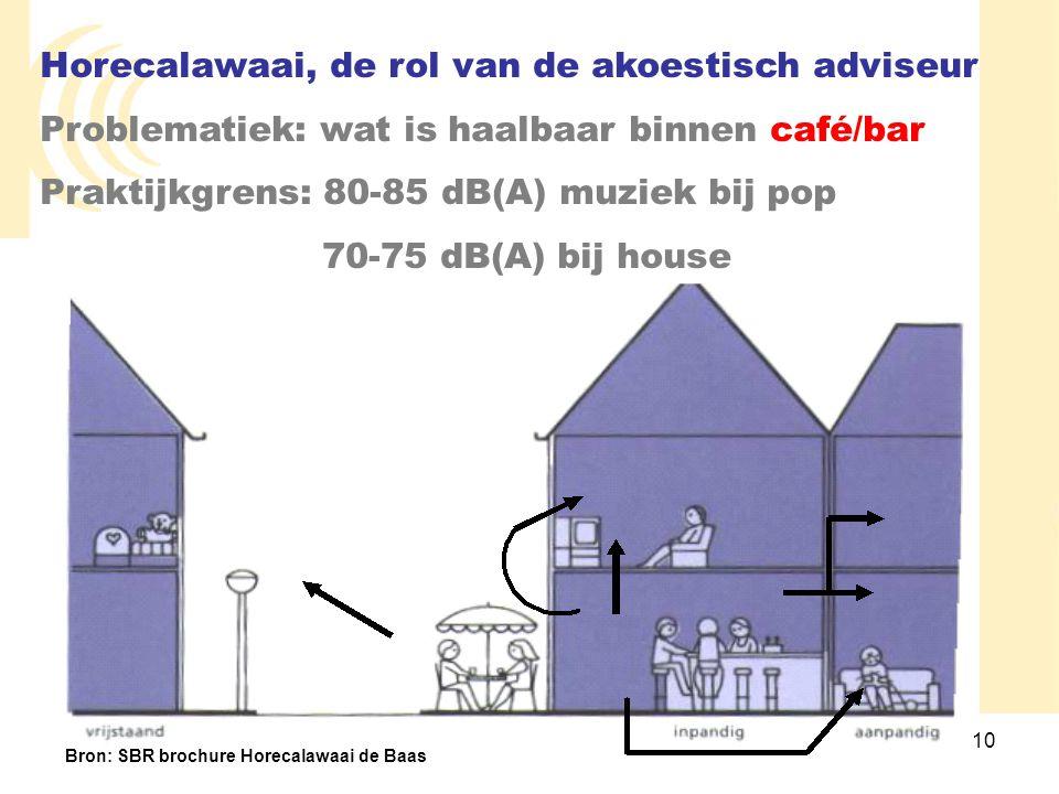 10 Horecalawaai, de rol van de akoestisch adviseur Problematiek: wat is haalbaar binnen café/bar Praktijkgrens: 80-85 dB(A) muziek bij pop 70-75 dB(A)