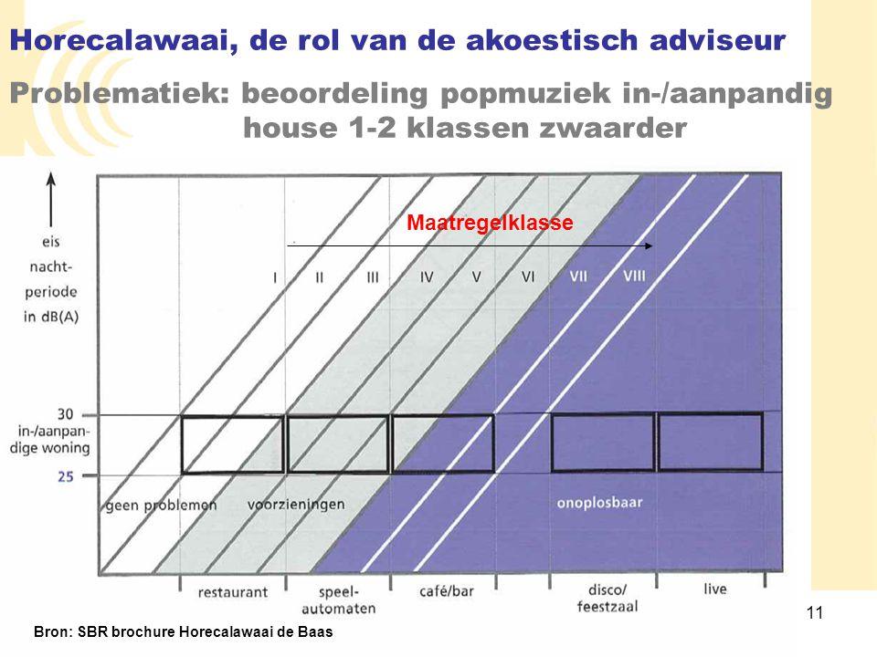 11 Horecalawaai, de rol van de akoestisch adviseur Problematiek: beoordeling popmuziek in-/aanpandig house 1-2 klassen zwaarder Bron: SBR brochure Hor