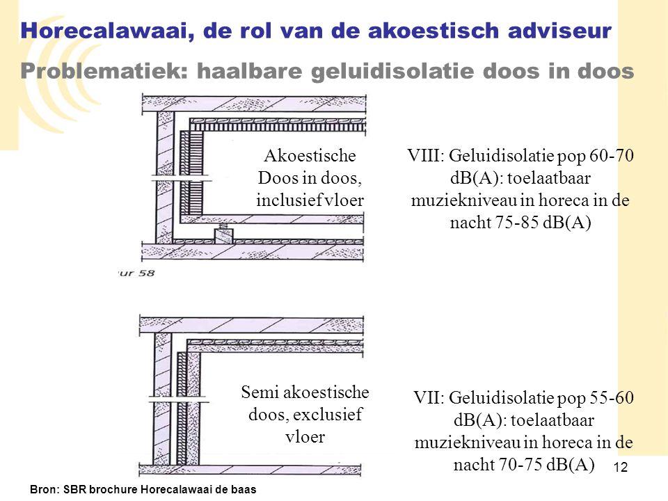 12 VIII: Geluidisolatie pop 60-70 dB(A): toelaatbaar muziekniveau in horeca in de nacht 75-85 dB(A) VII: Geluidisolatie pop 55-60 dB(A): toelaatbaar m