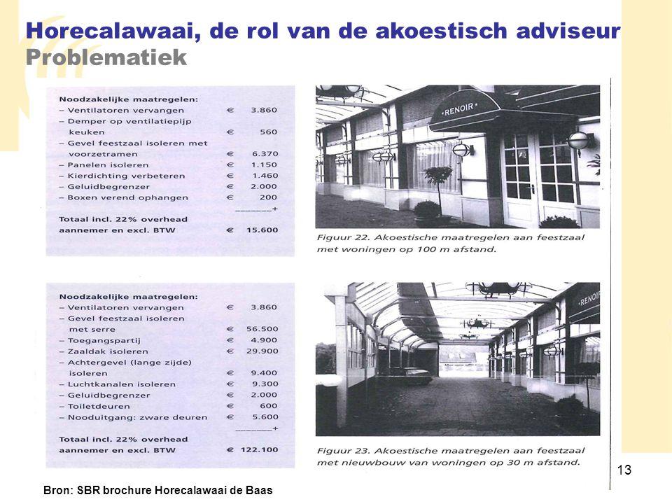 13 Horecalawaai, de rol van de akoestisch adviseur Problematiek Bron: SBR brochure Horecalawaai de Baas