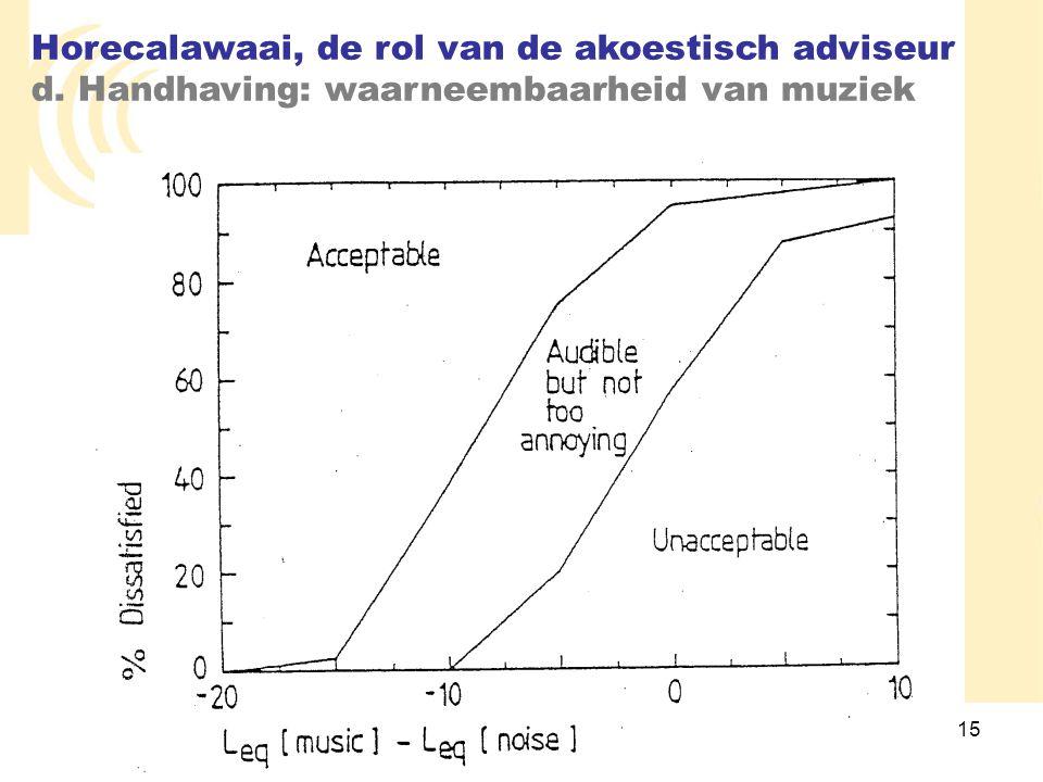 15 Horecalawaai, de rol van de akoestisch adviseur d. Handhaving: waarneembaarheid van muziek