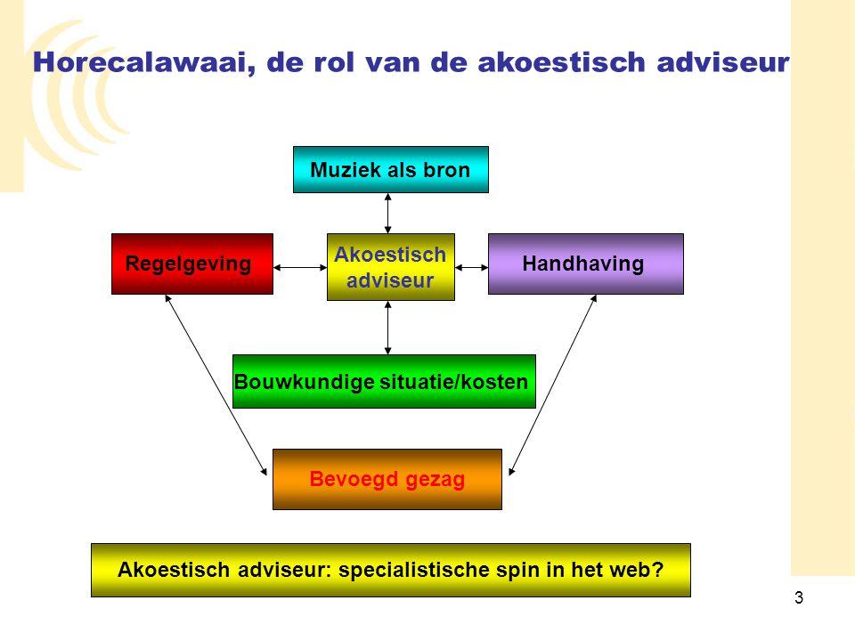 3 Horecalawaai, de rol van de akoestisch adviseur Muziek als bron Akoestisch adviseur Bouwkundige situatie/kosten Bevoegd gezag RegelgevingHandhaving
