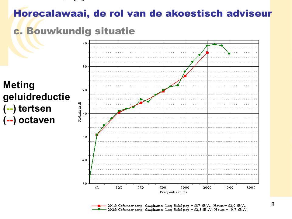 8 Meting geluidreductie (--) tertsen (--) octaven Horecalawaai, de rol van de akoestisch adviseur c. Bouwkundig situatie DlpAnalyse V.02.04.06 ©1999-2