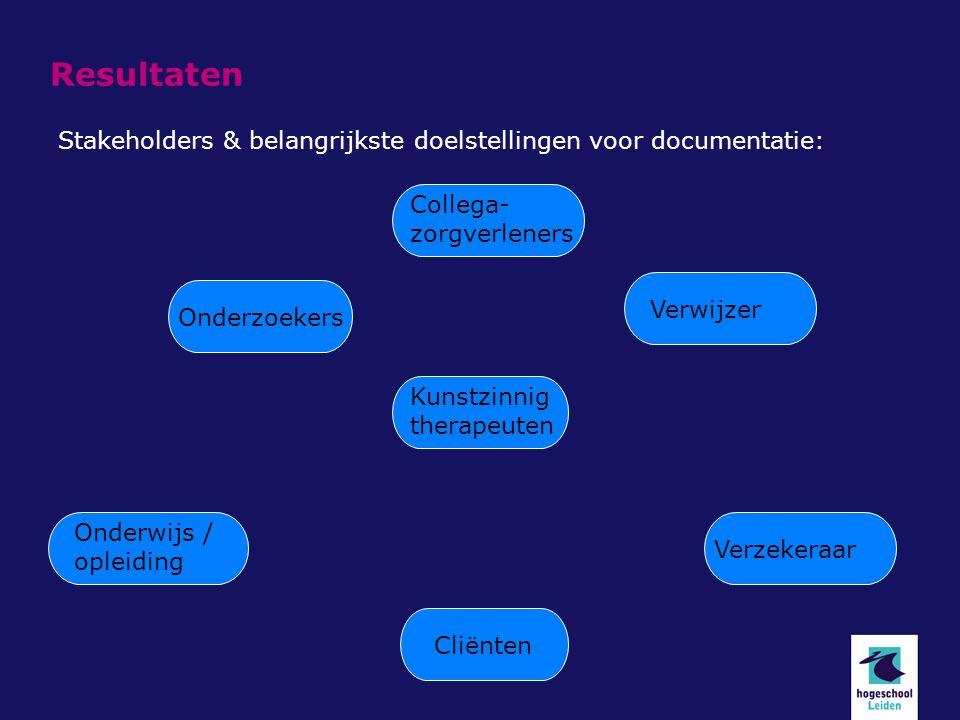 Resultaten Stakeholders & belangrijkste doelstellingen voor documentatie: Kunstzinnig therapeuten Cliënten Verwijzer Onderwijs / opleiding Verzekeraar