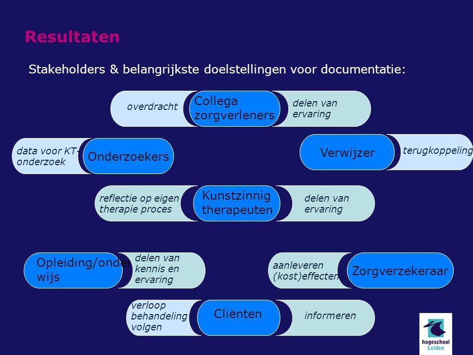 Resultaten Stakeholders & belangrijkste doelstellingen voor documentatie: Kunstzinnig therapeuten Cliënten Verwijzer Opleiding/onder wijs Zorgverzeker