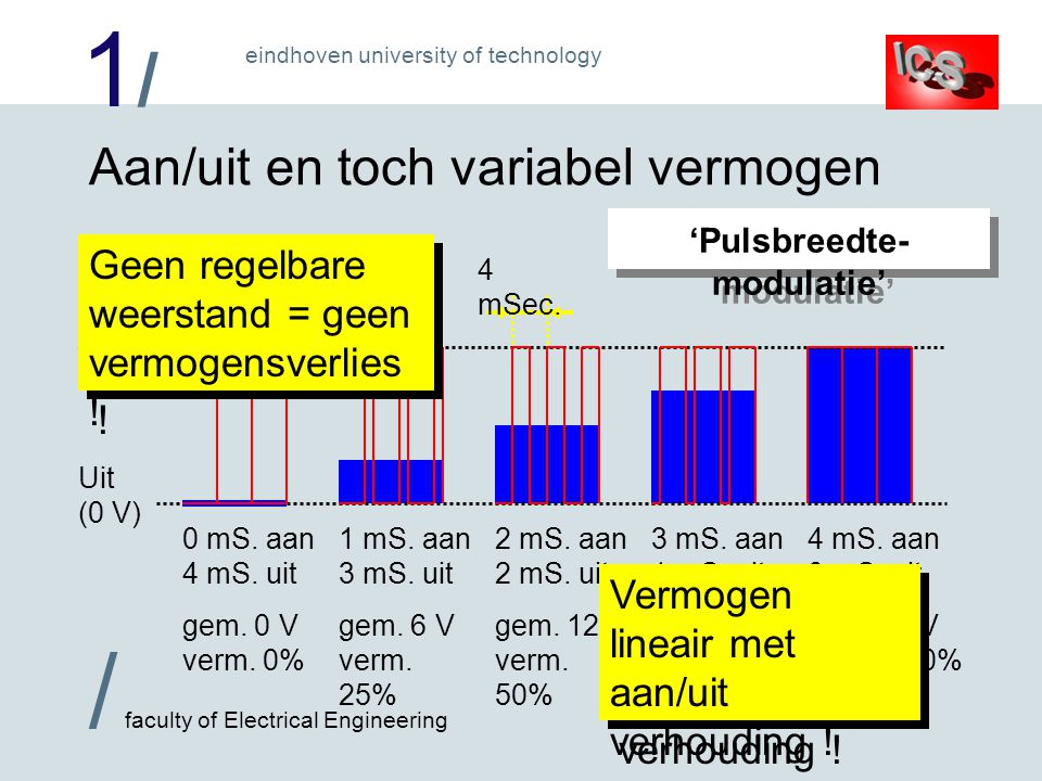 1/1/ / faculty of Electrical Engineering eindhoven university of technology Aan/uit en toch variabel vermogen Uit (0 V) Aan (24 V) 0 mS.