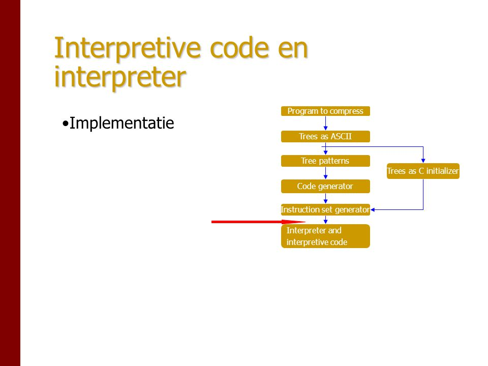 Interpretive code en interpreter Program to compress Trees as ASCII Tree patterns Code generator Instruction set generator Interpreter and interpretive code Trees as C initializer Implementatie