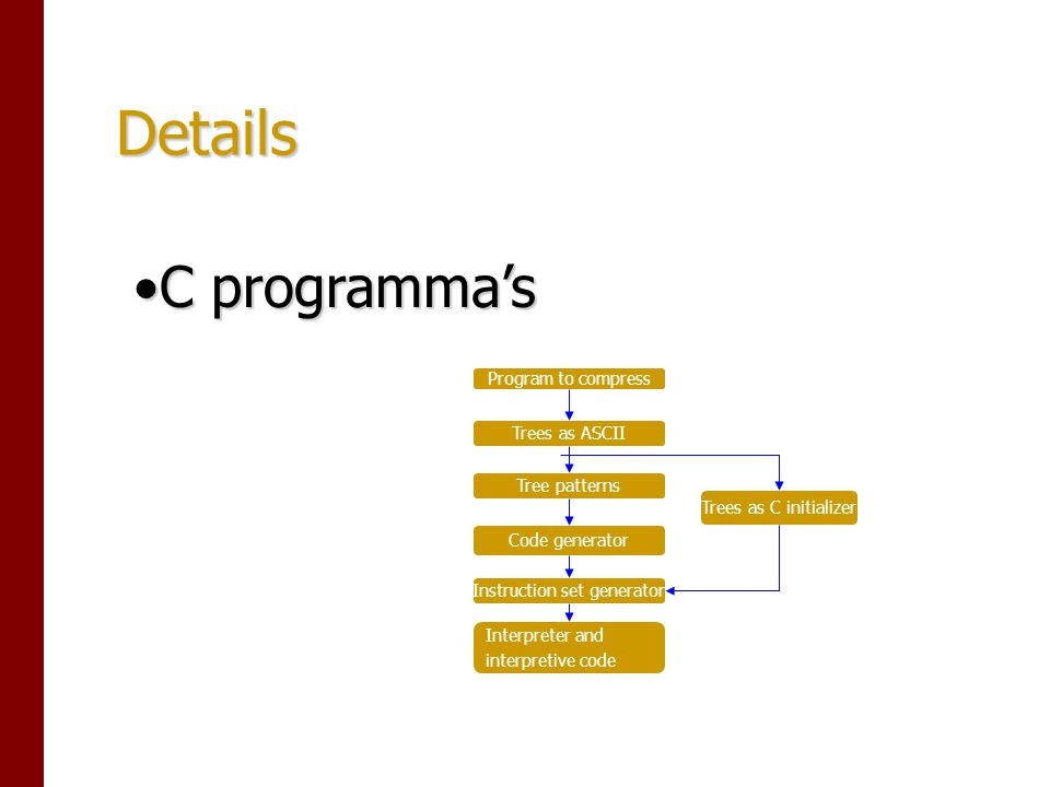 Details C programma'sC programma's Program to compress Trees as ASCII Tree patterns Code generator Instruction set generator Interpreter and interpretive code Trees as C initializer