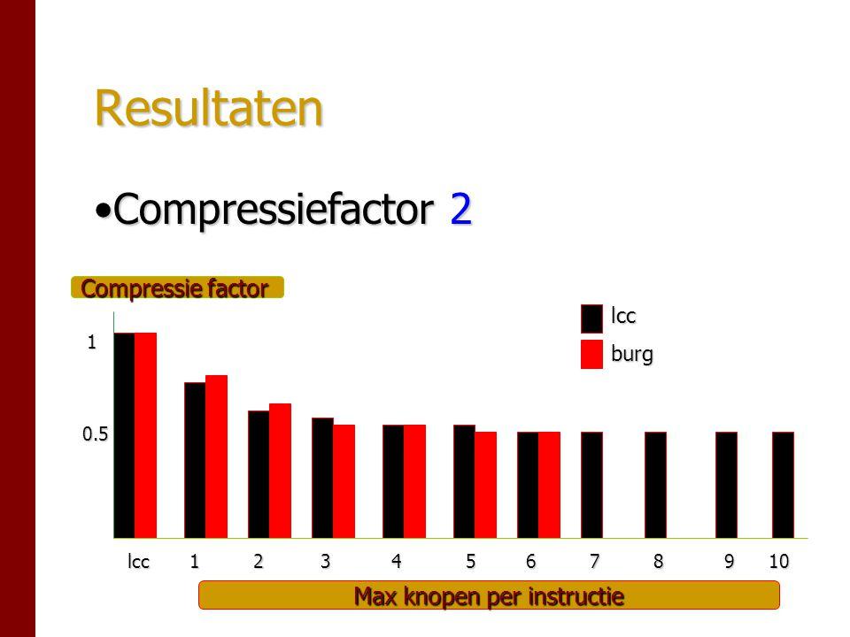 Resultaten Compressiefactor 2Compressiefactor 2 1 0.5 Compressie factor Max knopen per instructie lcc45612378910 lccburg