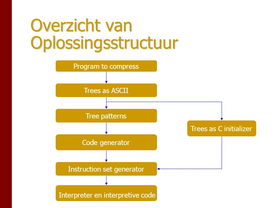 Overzicht van Oplossingsstructuur Program to compress Trees as ASCII Tree patterns Code generator Instruction set generator Interpreter en interpretive code Trees as C initializer